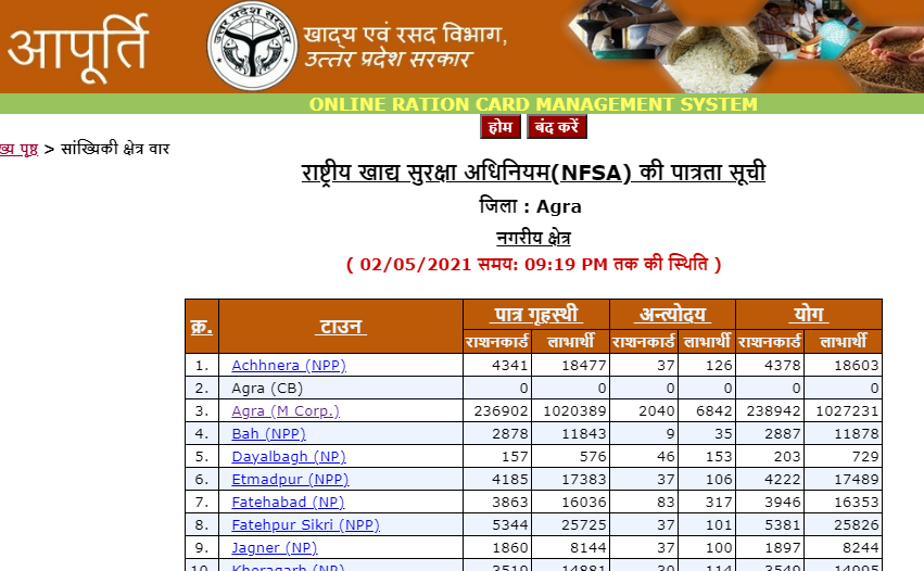 UP New Latest Online Ration card List